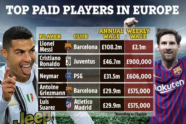 Bất chấp Barcelona khủng hoảng tài chính, Messi vẫn vô đối về thu nhập, gấp đôi Ronaldo - Ảnh 2