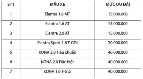 Hyundai Elantra giảm giá 40 triệu đồng - 3