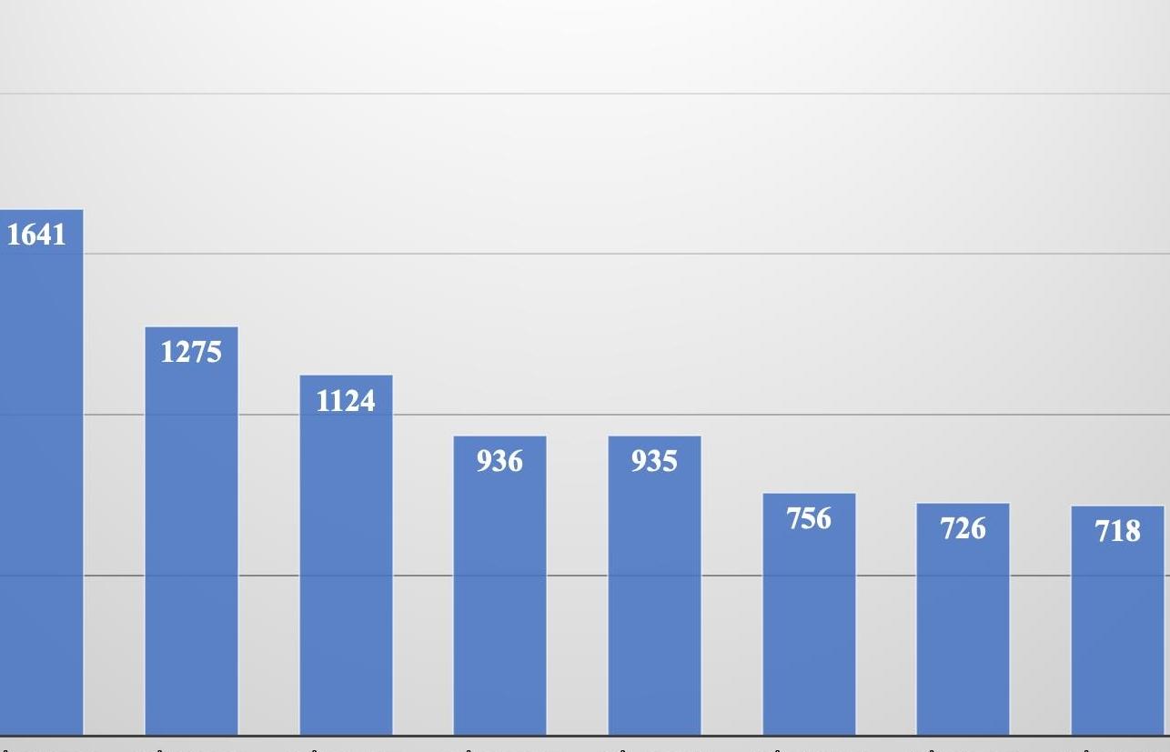 Địa phương nào nhiều điểm 10 thi tốt nghiệp THPT nhất?