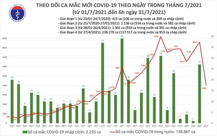 Thêm 4.060 ca COVID-19 - 1