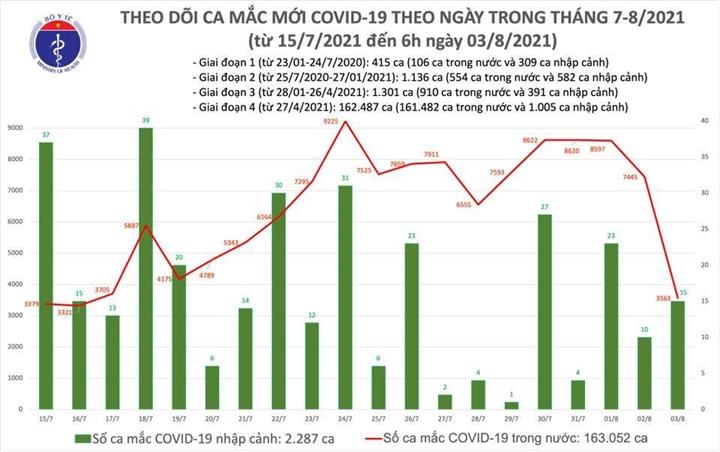 Sáng 3/8, thêm 3.578 ca COVID-19 - 1