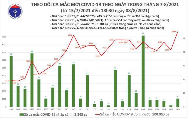 Ngày 8/8, cả nước thêm 9.690 ca COVID-19, Hà Nội tăng 104 ca, TP.HCM giảm 32 ca - 1