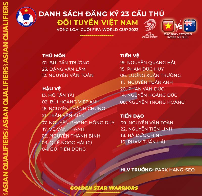 Danh sách 23 cầu thủ ĐT Việt Nam thi đấu trận gặp ĐT Australia -0