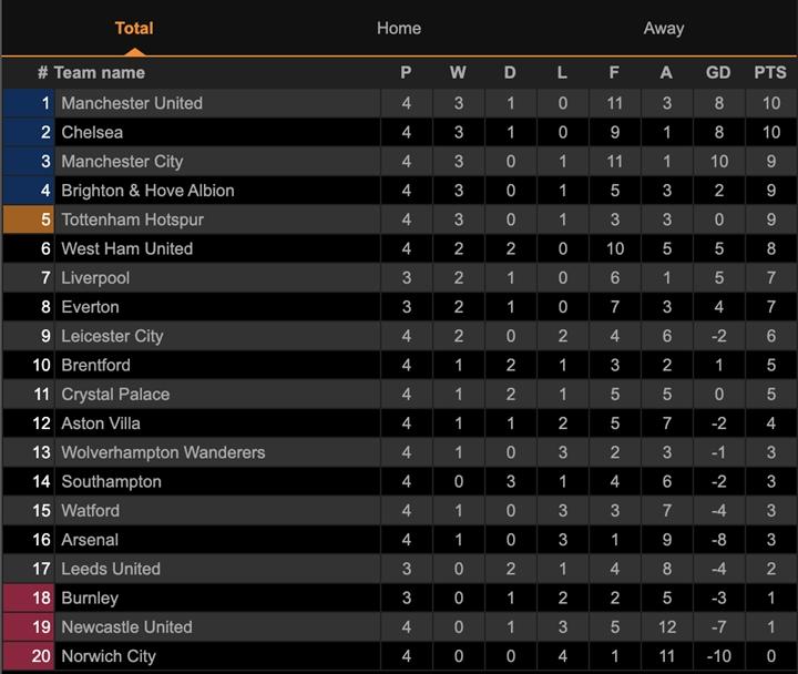 Lukaku rực sáng, Chelsea bay cao ở Ngoại hạng Anh - 3