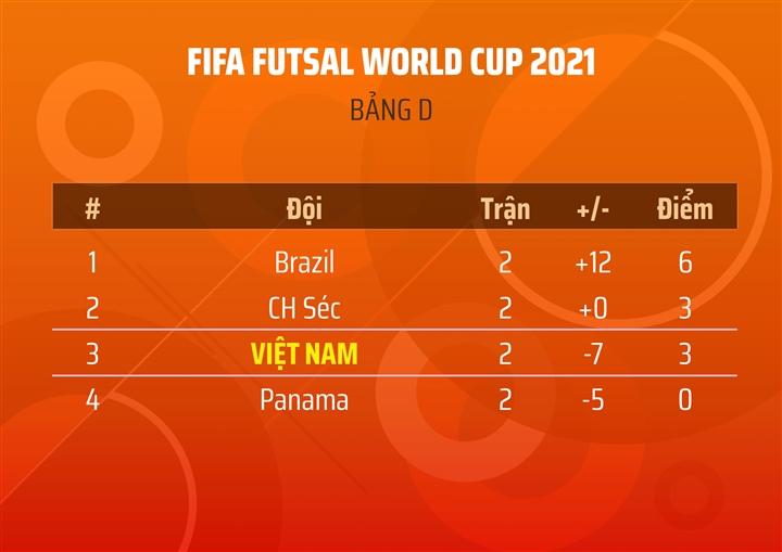 Trực tiếp bóng đá Việt Nam vs CH Séc World Cup futsal 2021 - 2