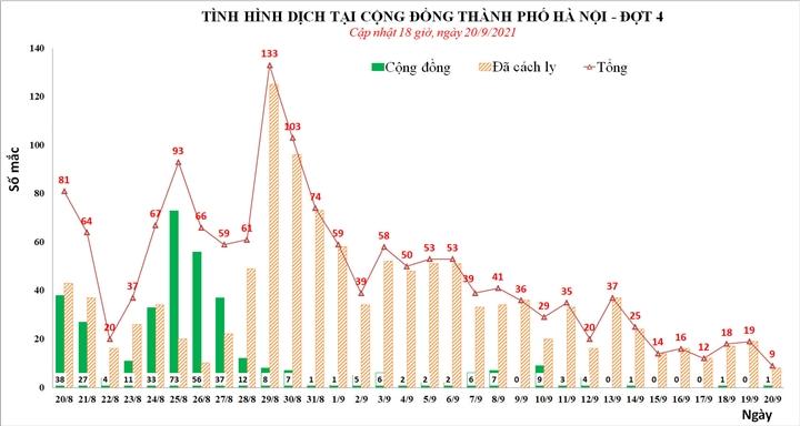 Hà Nội ghi nhận 9 người dương tính SARS-CoV-2 trong ngày 20/9 - 1