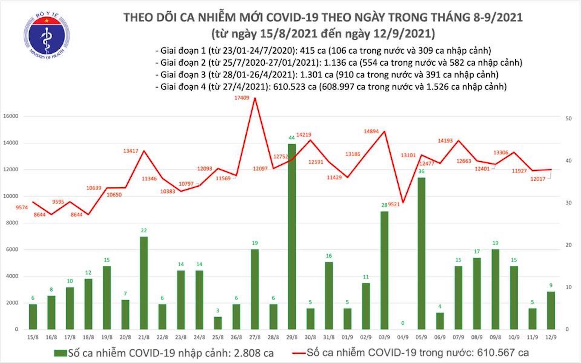 Thêm 11.527 ca COVID-19 mới, TP.HCM giảm hơn 1.000 ca - 1