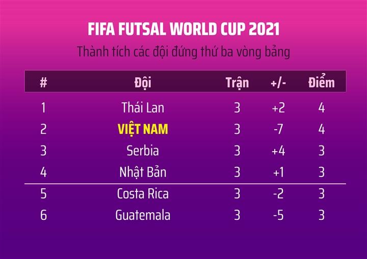 Trực tiếp bóng đá Việt Nam vs Nga vòng 1/8 World Cup futsal 2021 - 3