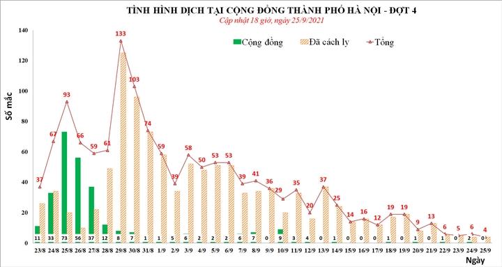 Ngày 25/9, Hà Nội ghi nhận 4 ca nhiễm SARS-CoV-2, đều được cách ly từ trước - 1