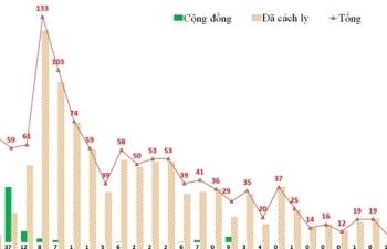 Ngày 25/9, Hà Nội ghi nhận 4 ca nhiễm SARS-CoV-2, đều được cách ly từ trước