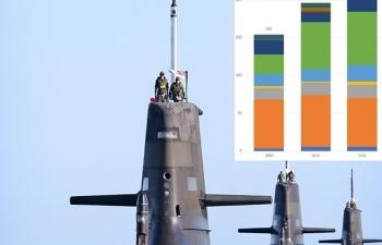 Các nước châu Á đua nhau mua tàu ngầm tấn công – Vũ khí răn đe hiệu quả?