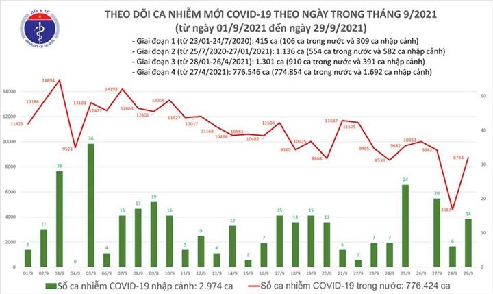 Thêm 8.758 ca COVID-19, riêng TP.HCM tăng hơn 4.300 ca - 1