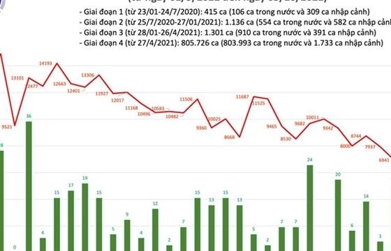 Ngày 3/10, cả nước thêm 5.376 ca COVID-19, TP.HCM và Bình Dương đều giảm