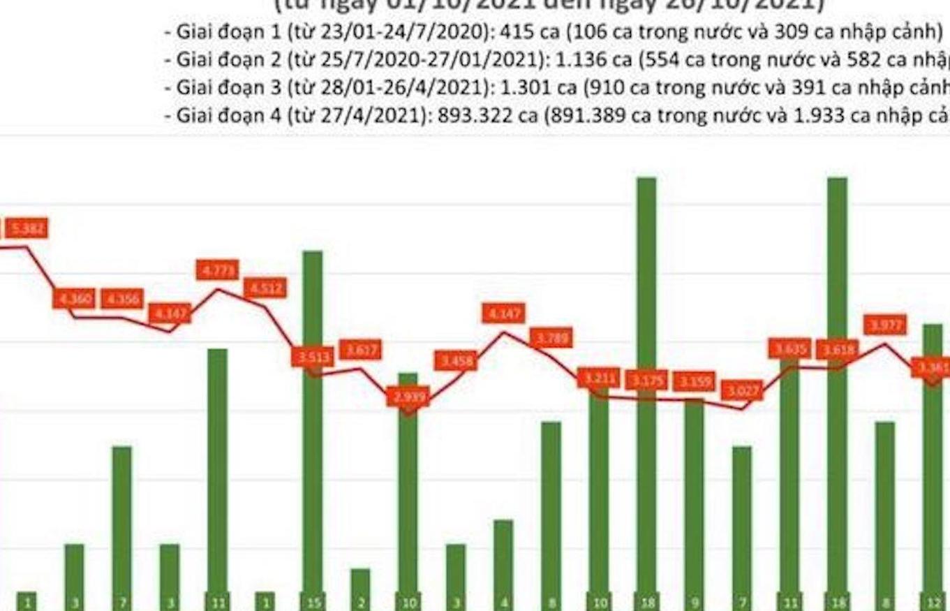Cả nước thêm 3.595 ca mắc COVID-19, TP.HCM giảm mạnh so với hôm qua