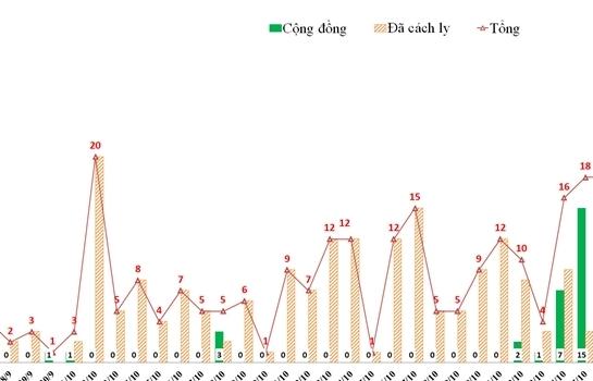 Hà Nội: Thêm 33 người nhiễm SARS-CoV-2, ổ dịch tại Quốc Oai ghi nhận 13 ca