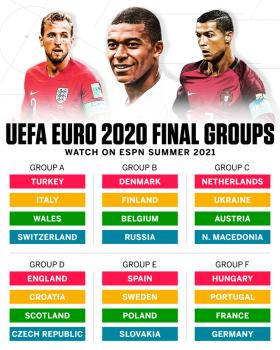 Xác định xong toàn bộ 24 đội tuyển dự EURO 2020