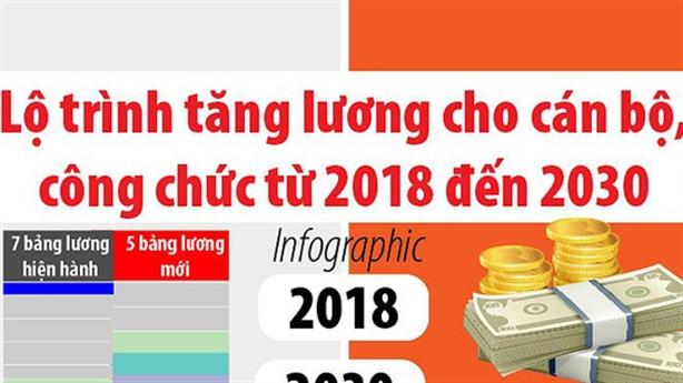 tang luong cho can bo cong chuc nen hay khong
