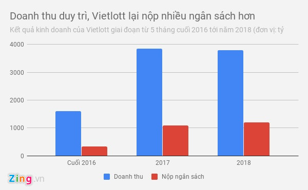 vietlott nop ngan sach 1200 ty dong nam 2018 tang 10 so voi 2017