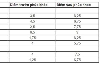 hai phong tra lai diem cho 8 hoc sinh thi lop 10 bi ghep nham phach