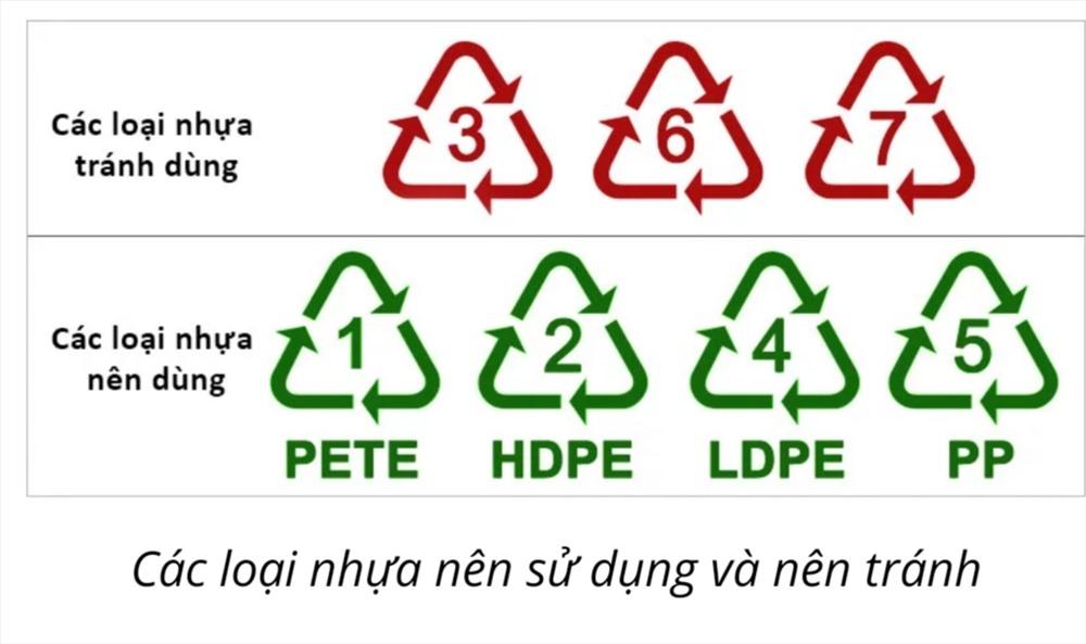 Phân biệt các ký hiệu để sử dụng đồ nhựa an toàn.