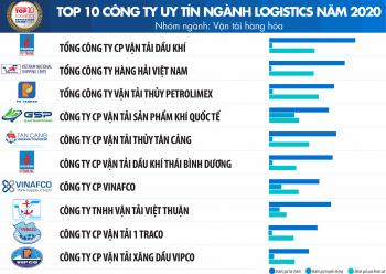PVTrans đứng đầu Top 10 công ty uy tín ngành Logistics năm 2020