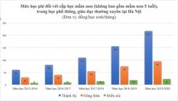 Phụ huynh than: Sao các tỉnh miễn giảm, Hà Nội liên tục tăng học phí?