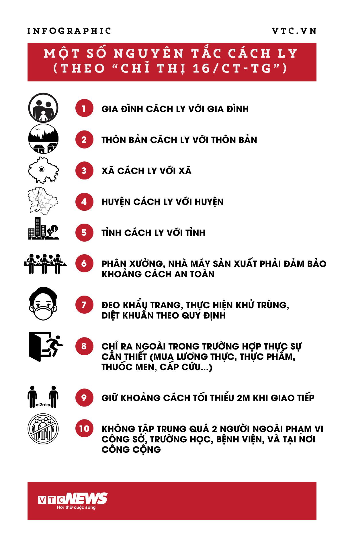 Infographic: Giãn cách xã hội theo Chỉ thị 16 thực hiện thế nào? - 1
