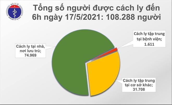 Sáng 17/5, Việt Nam có thêm 37 ca COVID-19, riêng Bắc Giang 22 ca