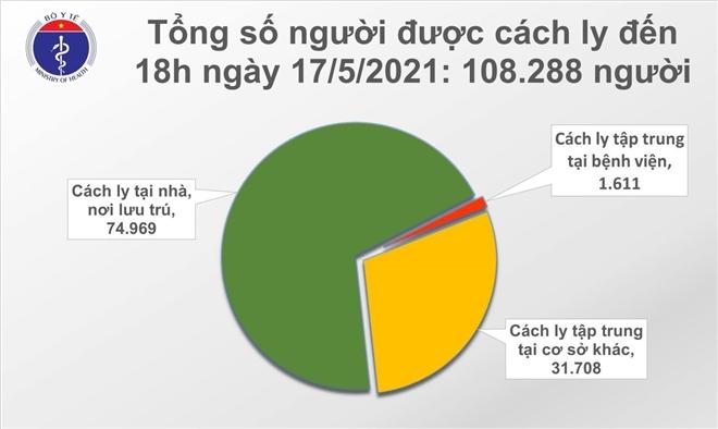 Thêm 117 ca COVID-19 mới, riêng Bắc Giang 61 trường hợp - 1
