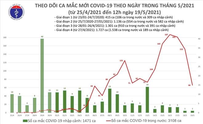 Thêm 36 ca COVID-19 mới - 1