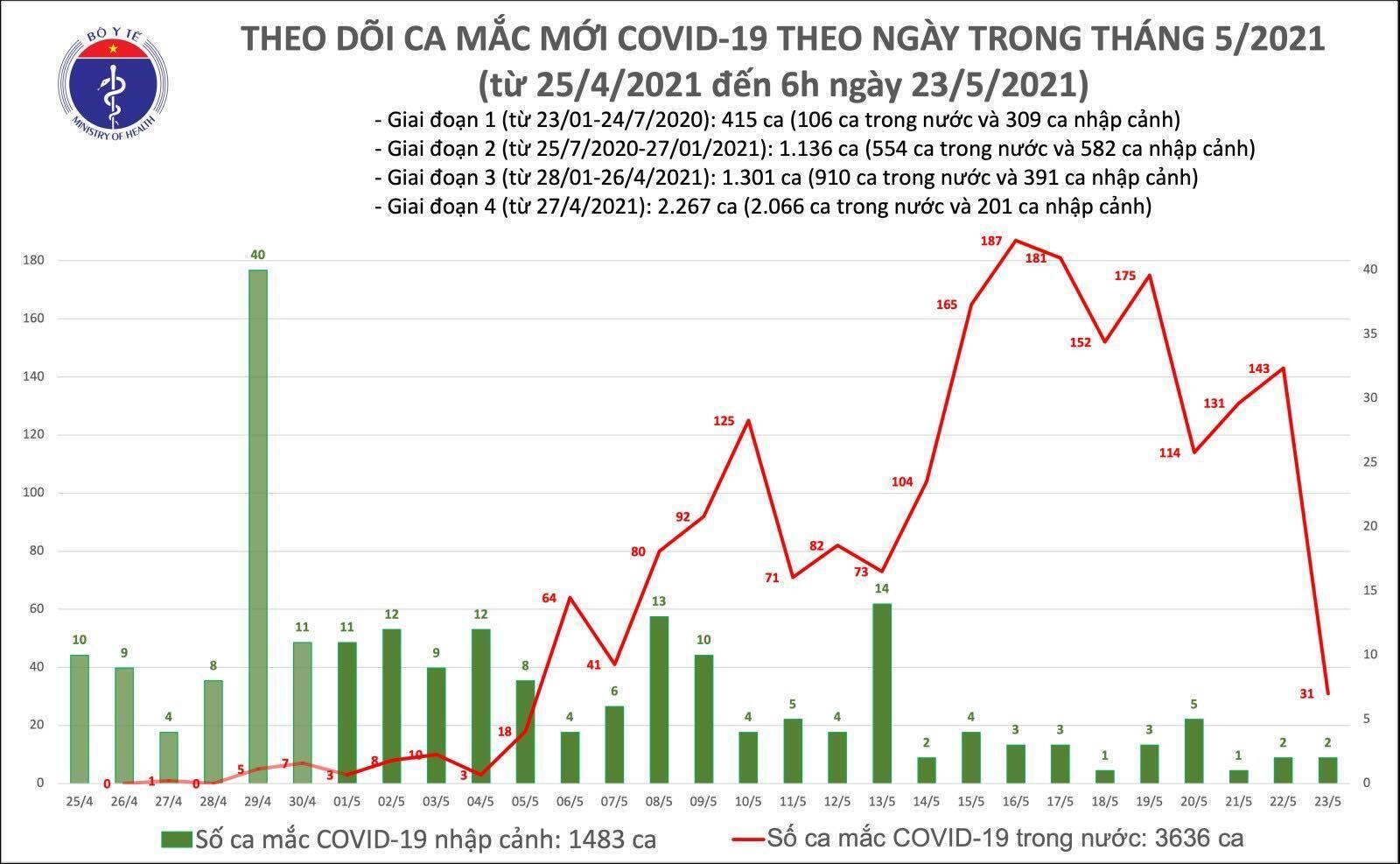 Thêm 33 ca mắc COVID-19, riêng Bắc Ninh 29 trường hợp - 1