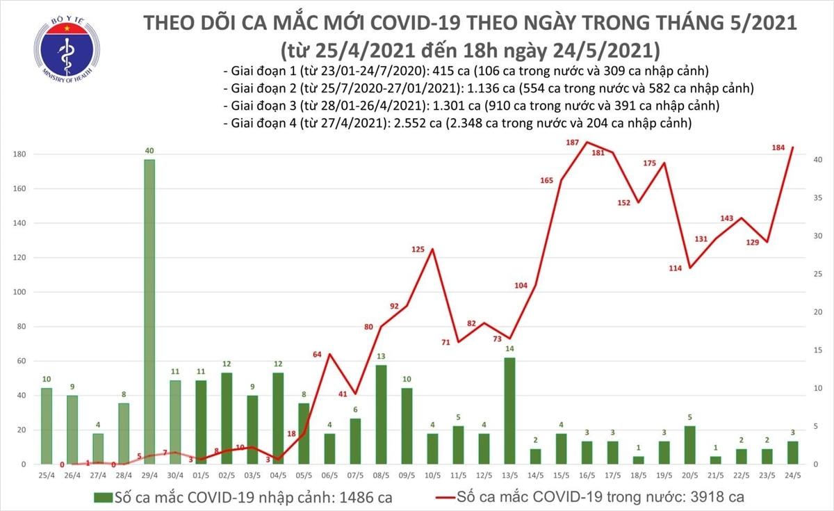 Thêm 96 ca COVID-19 mới, Bắc Giang 44 trường hợp - 1