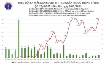 Thêm 96 ca COVID-19 mới, Bắc Giang 44 trường hợp