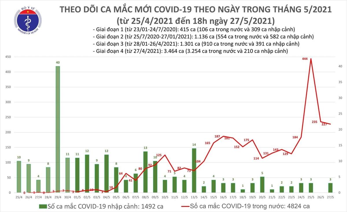 Thêm 152 ca COVID-19, riêng TP.HCM 36 ca - 1