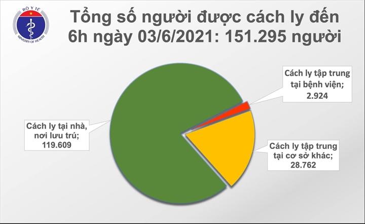 Sáng 3/6, Việt Nam ghi nhận thêm 57 người mắc COVID-19 - 1