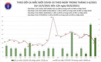 Thêm 96 bệnh nhân COVID-19 trong cộng đồng