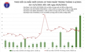 Chiều 3/6, Việt Nam có thêm 91 người mắc COVID-19