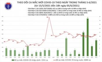Việt Nam thêm 83 người mắc COVID-19, có một nhân viên y tế