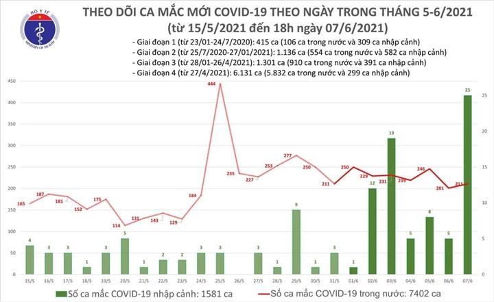 Thêm 75 trường hợp mắc COVID-19 trong cộng đồng - 1