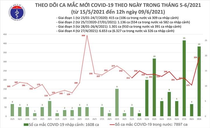 Việt Nam ghi nhận thêm 283 bệnh nhân COVID-19, riêng Bắc Giang 253 ca