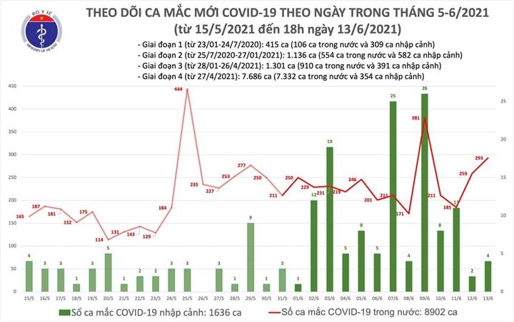 103 người mắc COVID-19 mới, TP.HCM nhiều nhất với 44 ca