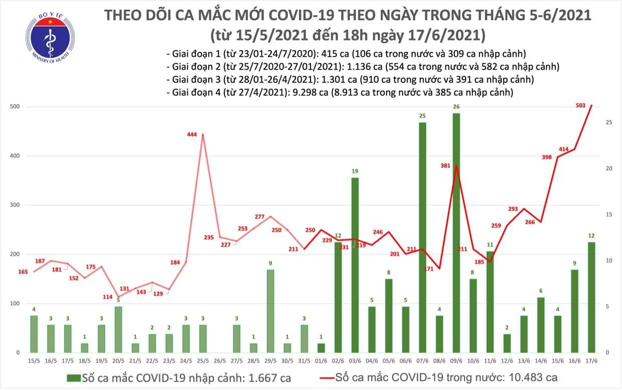 Thêm 136 ca mắc COVID-19, Việt Nam ghi nhận số lượng bệnh nhân cao kỷ lục