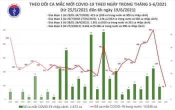 Việt Nam ghi nhận thêm 94 ca COVID-19