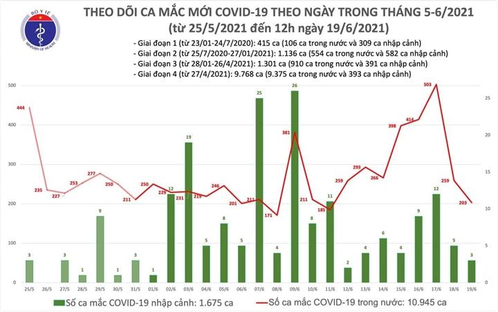 Thêm 112 người mắc COVID-19