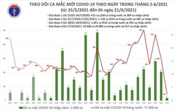Sáng 21/6, Việt Nam ghi nhận 47 ca COVID-19 mới