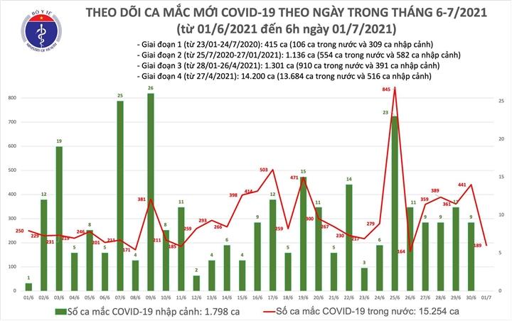 Thêm 189 bệnh nhân COVID-19, TP.HCM nhiều nhất 158 ca - 1