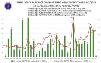 Trưa 3/7, thêm 330 ca COVID-19, TP.HCM nhiều nhất