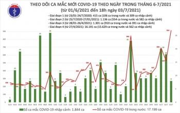 Thêm 353 bệnh nhân mắc COVID-19