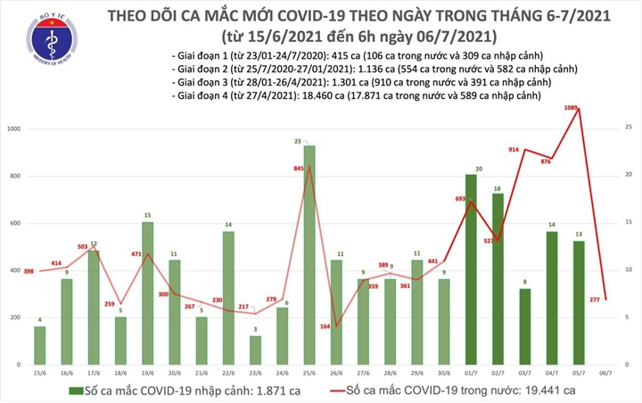 Việt Nam thêm 277 ca COVID-19 - 1