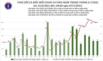 Chiều 7/7, Việt Nam ghi nhận thêm 330 người mắc COVID-19